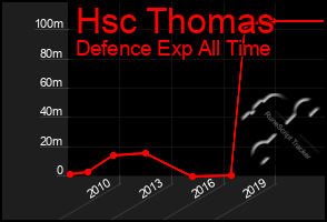 Total Graph of Hsc Thomas