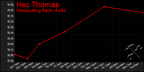 Last 31 Days Graph of Hsc Thomas