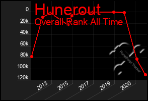 Total Graph of Hunerout