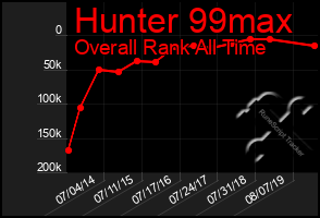 Total Graph of Hunter 99max