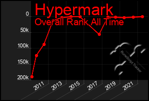 Total Graph of Hypermark
