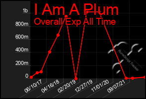 Total Graph of I Am A Plum