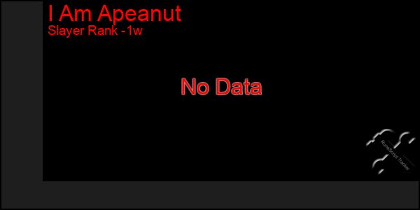 Last 7 Days Graph of I Am Apeanut
