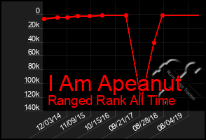Total Graph of I Am Apeanut