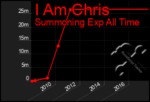 Total Graph of I Am Chris