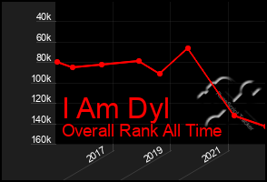 Total Graph of I Am Dyl