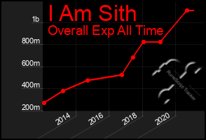 Total Graph of I Am Sith