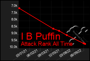 Total Graph of I B Puffin