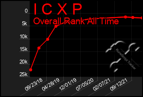 Total Graph of I C X P