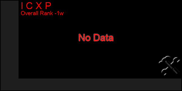 Last 7 Days Graph of I C X P