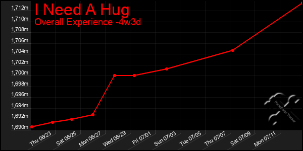 Last 31 Days Graph of I Need A Hug