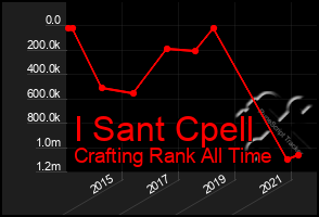 Total Graph of I Sant Cpell