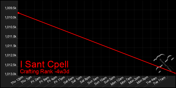 Last 31 Days Graph of I Sant Cpell