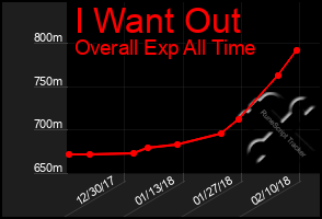 Total Graph of I Want Out