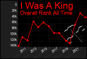Total Graph of I Was A King