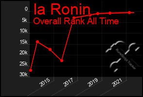 Total Graph of Ia Ronin