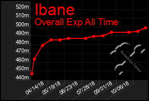Total Graph of Ibane