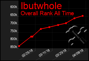 Total Graph of Ibutwhole