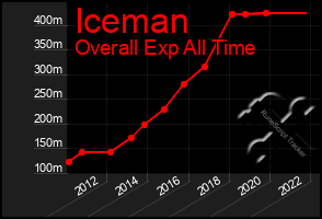Total Graph of Iceman
