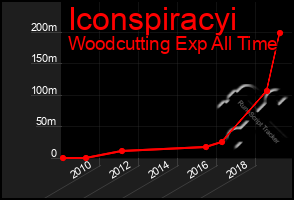 Total Graph of Iconspiracyi