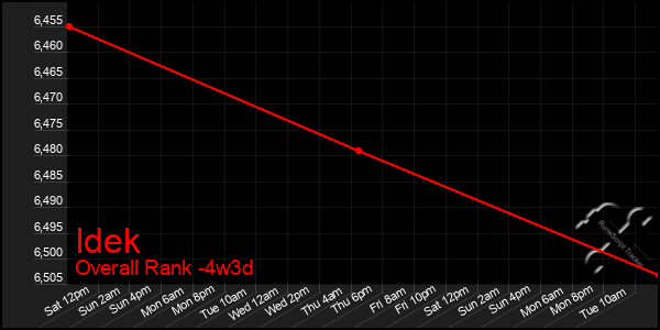 Last 31 Days Graph of Idek