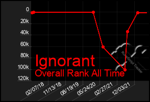 Total Graph of Ignorant