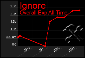 Total Graph of Ignore