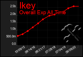 Total Graph of Ikey