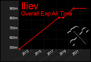Total Graph of Iliev