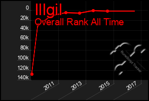 Total Graph of Illgil
