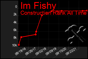 Total Graph of Im Fishy