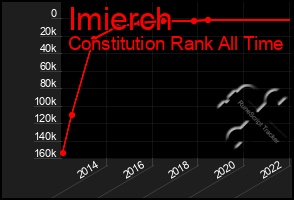 Total Graph of Imierch