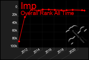Total Graph of Imp