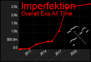 Total Graph of Imperfektion