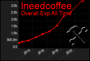 Total Graph of Ineedcoffee