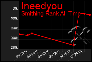 Total Graph of Ineedyou