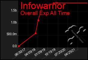 Total Graph of Infowarrior
