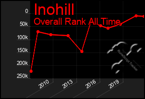 Total Graph of Inohill