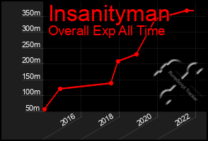 Total Graph of Insanityman