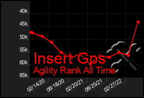 Total Graph of Insert Gps