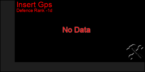Last 24 Hours Graph of Insert Gps