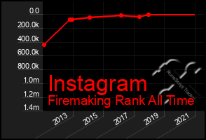 Total Graph of Instagram