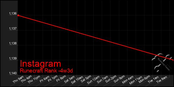 Last 31 Days Graph of Instagram