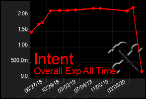 Total Graph of Intent