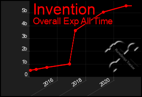 Total Graph of Invention