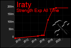 Total Graph of Iraty