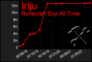 Total Graph of Iriju