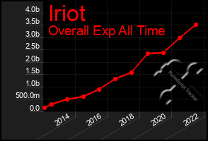 Total Graph of Iriot