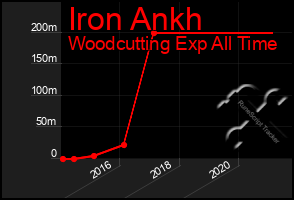 Total Graph of Iron Ankh