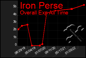 Total Graph of Iron Perse